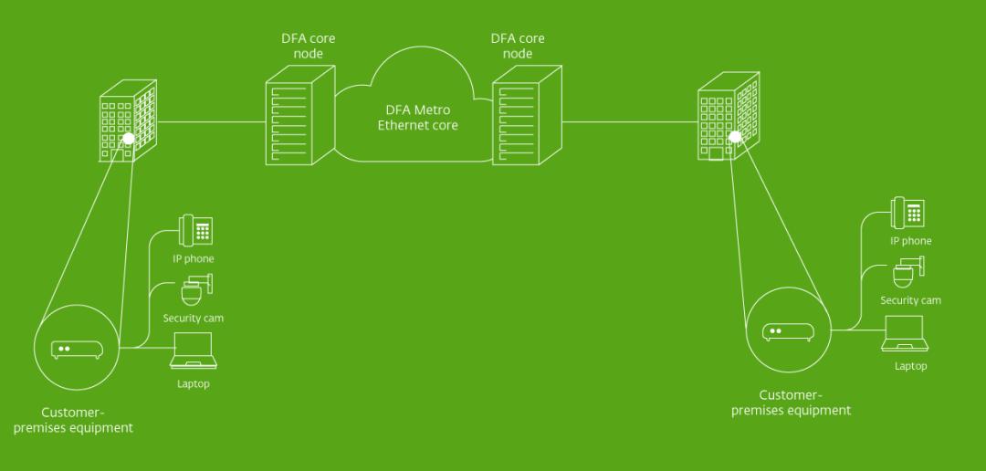 Business Broadband Architecture Diagram