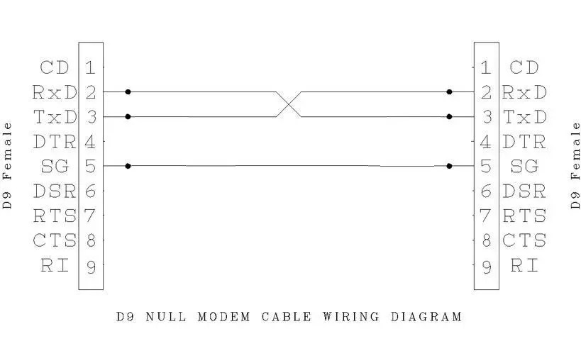 make your own null modem cable the silicon underground rh dfarq homeip net 9-Pin Null Modem Cable Pinout null modem serial cable wiring diagram