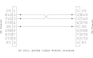 Make your own null modem cable