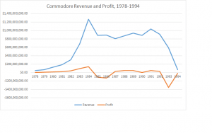 Commodore revenue and profit, 1978-1994