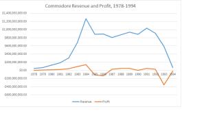 Commodore revenue and profit, 1978-1994