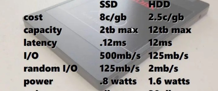 SSD vs HDD: Advantages of SSDs over hard drives