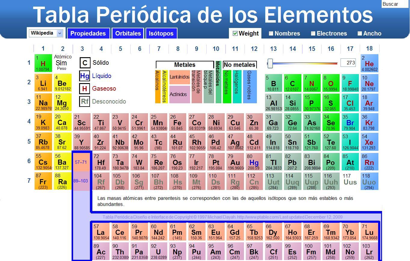 Segundo parcial qumica i dic tabla periodica urtaz Gallery