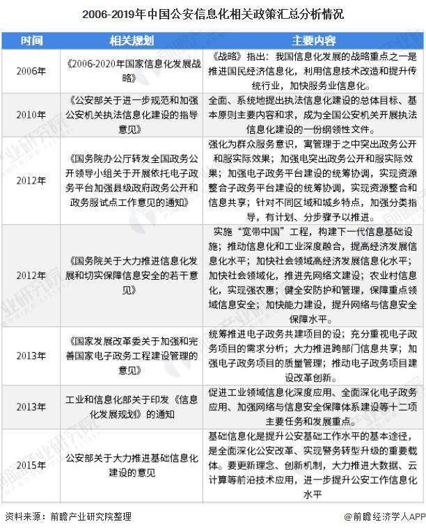 中國電子政務網--電子政務--電子警務--2006-2019年中國公安信息化相關政策匯總情況