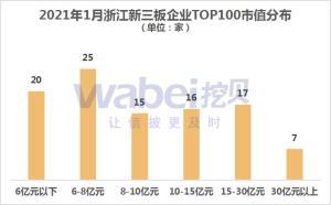 2021年1月,浙江新三板企业市值TOP100,永安期货市值398亿元位居第一