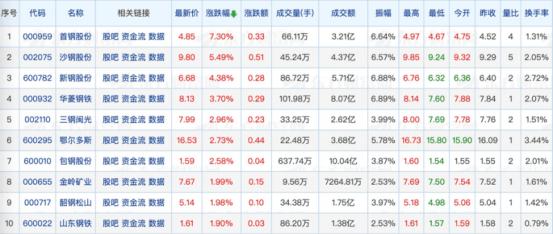 """钢铁价格创新,明日假期后钢铁股""""跌红"""" _东方财富网"""