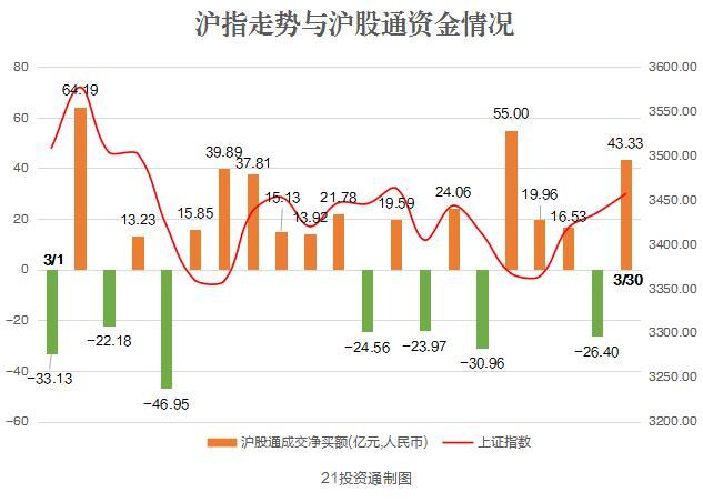 北向資金凈買入38.07億 大幅買入中國平安、拋售比亞迪_中國平安(601318)股吧_東方財富網股吧
