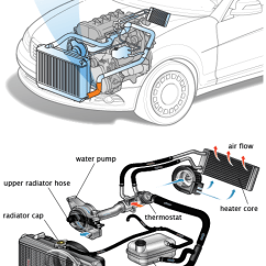 2002 Ford Taurus Radiator Hose Diagram Of Eclipse The Sun Lower Related Repair Advice