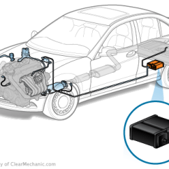 2002 Subaru Outback Exhaust Diagram Wire 3 Way Switch Signs Your Charcoal Canister Is Failing