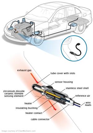 P0137  OBDII Trouble: O2 Sensor Circuit Low Voltage