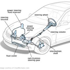 Auto Mobile Front End Diagram Volvo Wiring Diagrams 940 Suspension And Steering