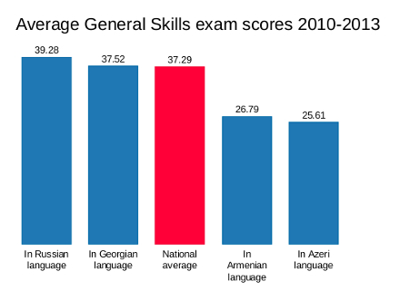 Average scores of General Skill exam taken in different languages