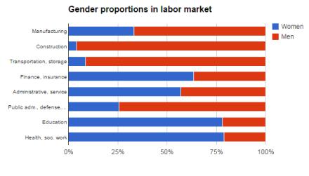 Graph 1. Gender segregation in labor market