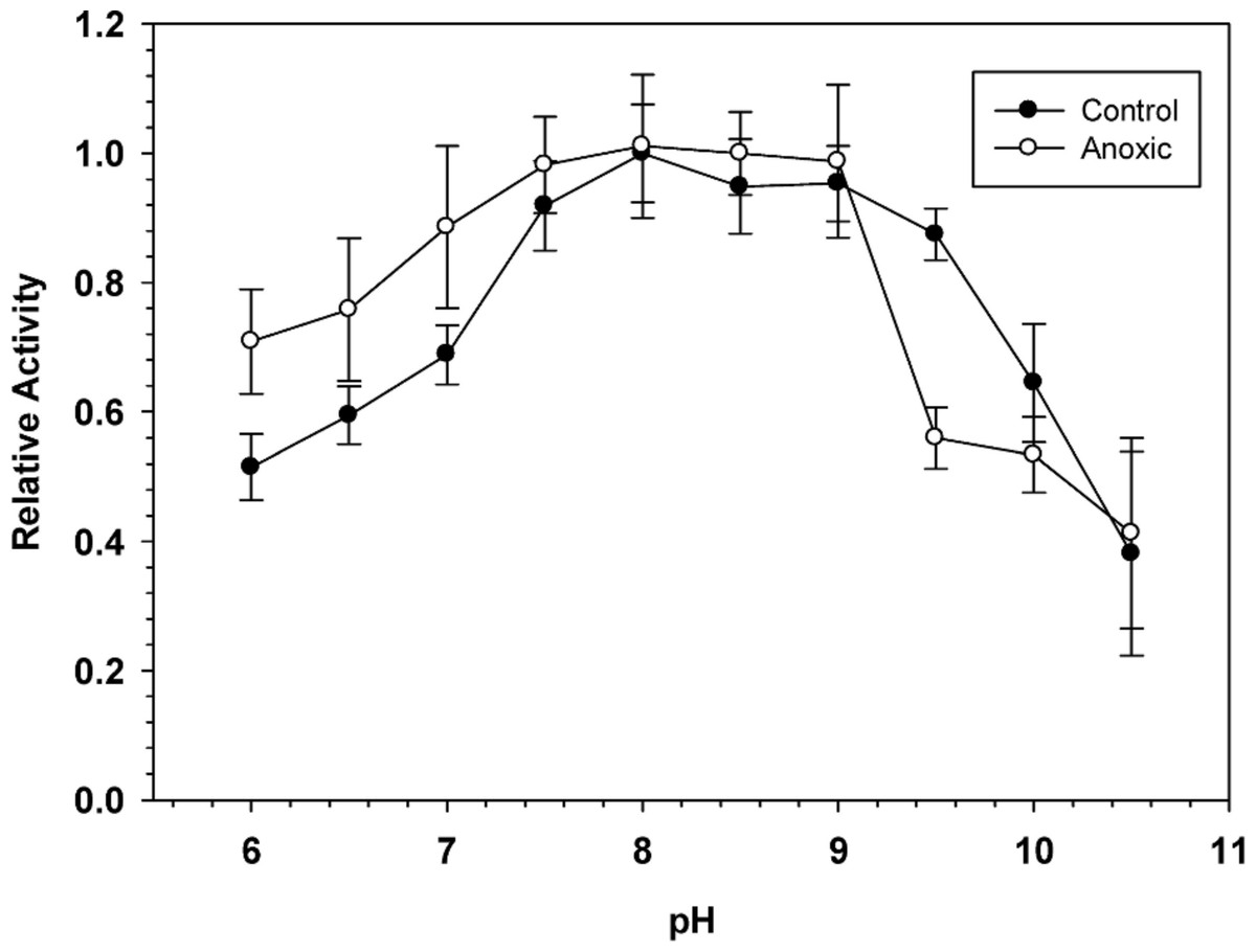 Glucose 6 Phosphate Dehydrogenase Regulation In The Hepatopancreas Of The Anoxia Tolerant Marine