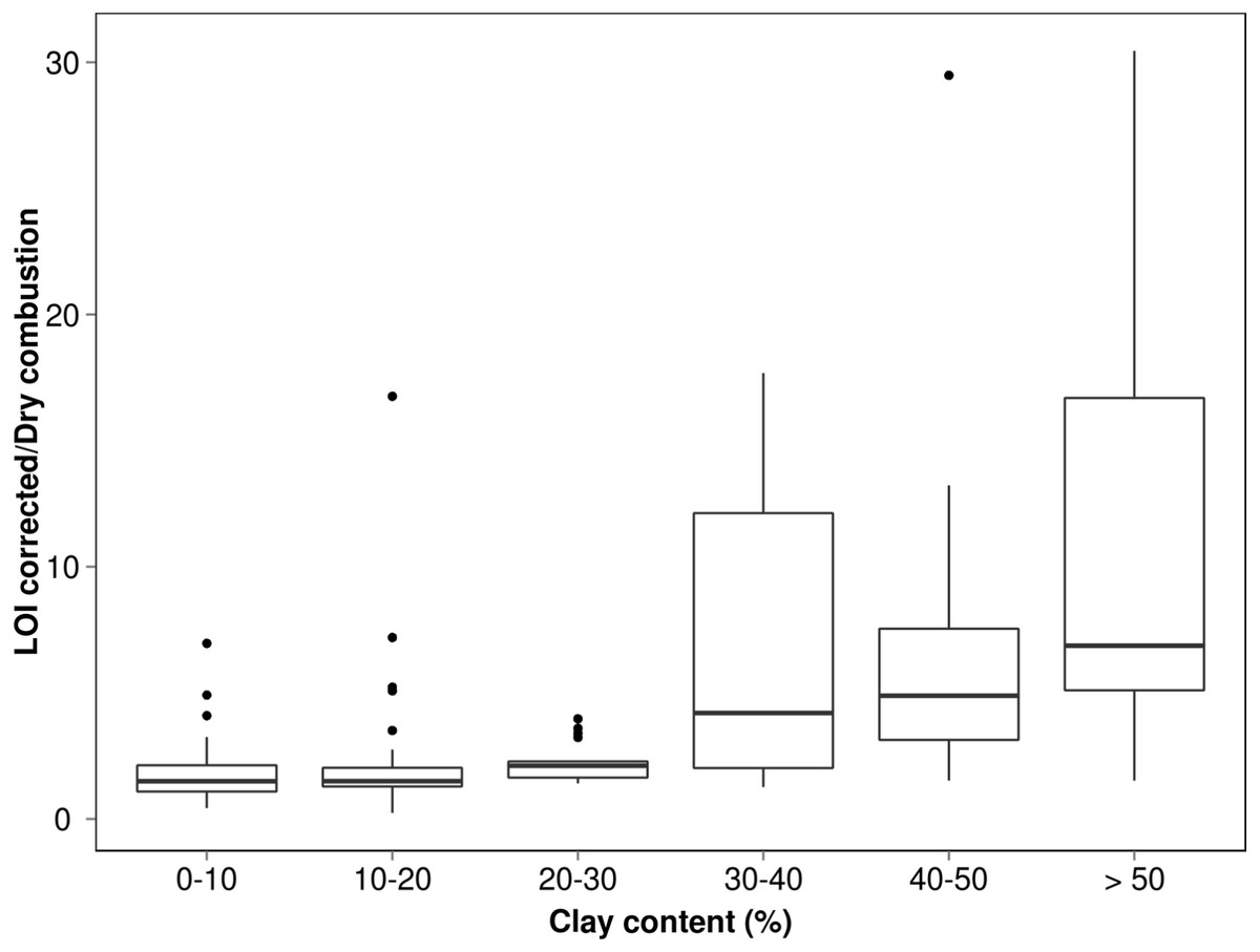 hight resolution of box plot measuring relationship between soil c by loi and soil c by elemental analysis for