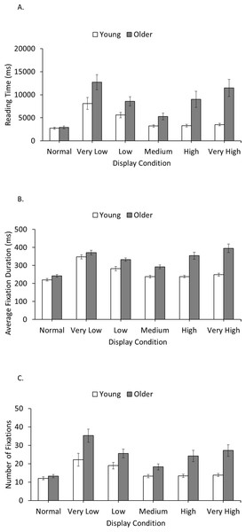 Effects of adult aging on reading filtered text: evidence