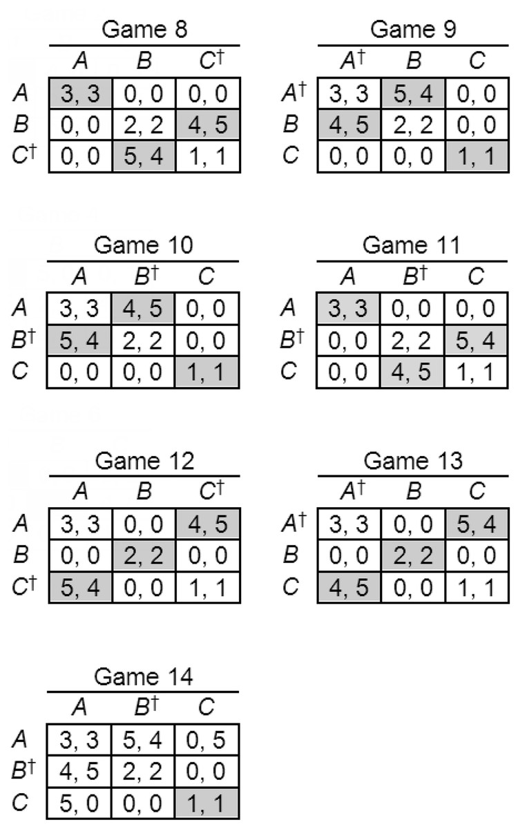 Strong Stackelberg reasoning in symmetric games: An
