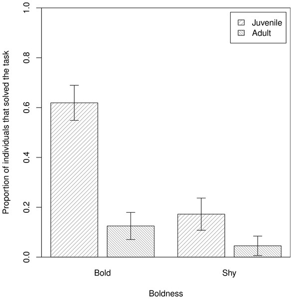 Personality predicts the propensity for social learning in