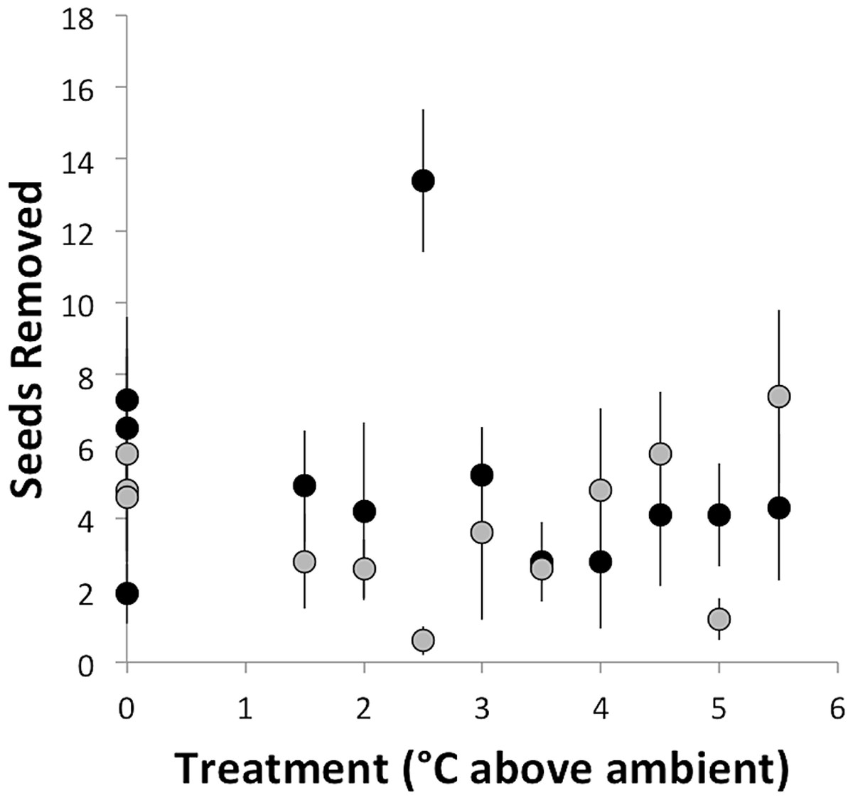 Ant-mediated seed dispersal in a warmed world [PeerJ]