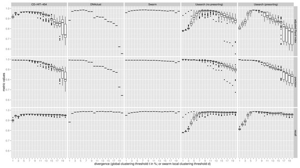 Swarm: robust and fast clustering method for amplicon