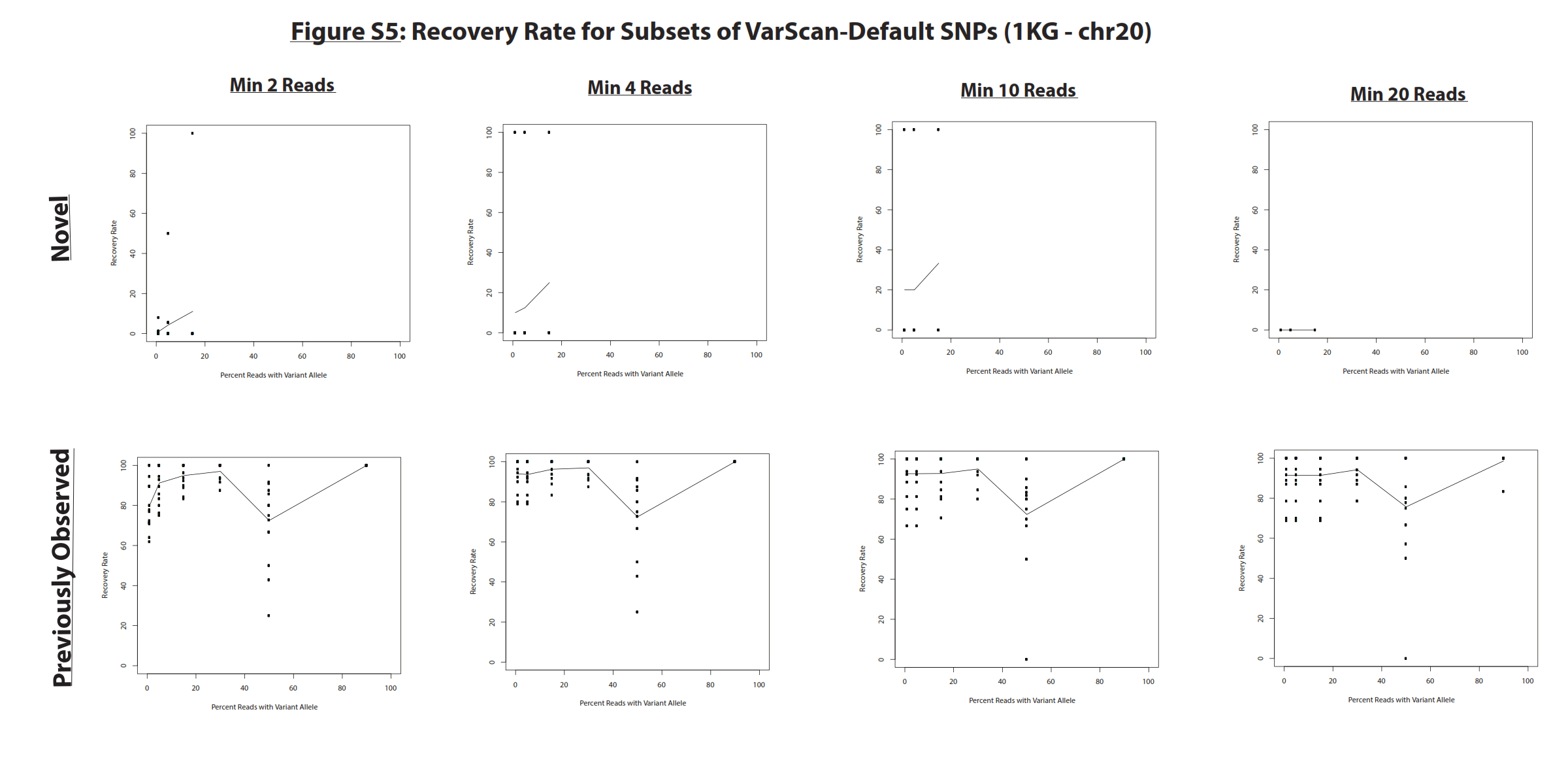 Detailed Comparison Of Two Popular Variant Calling