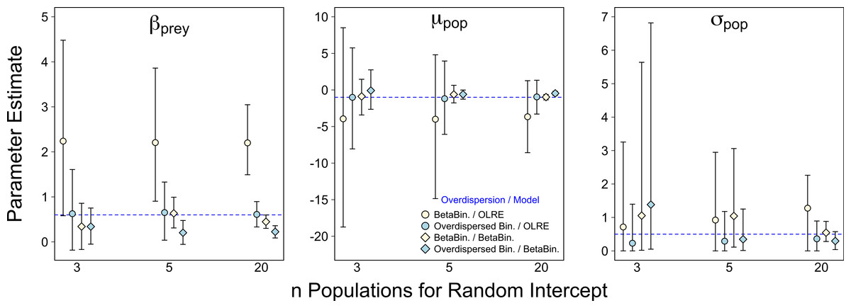 A comparison of observation-level random effect and Beta