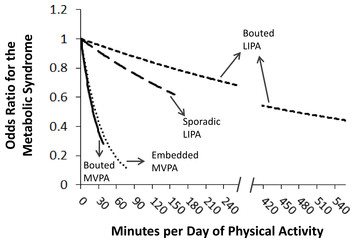 Intensity of bouted and sporadic physical activity and the