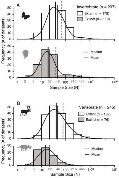 Small sample sizes in the study of ontogenetic allometry