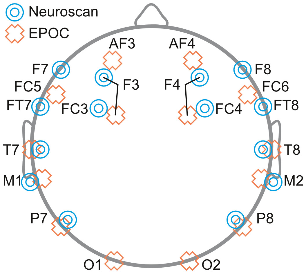 hight resolution of schematic diagram depicting the placement of eeg electrodes for neuroscan blue targets and epoc