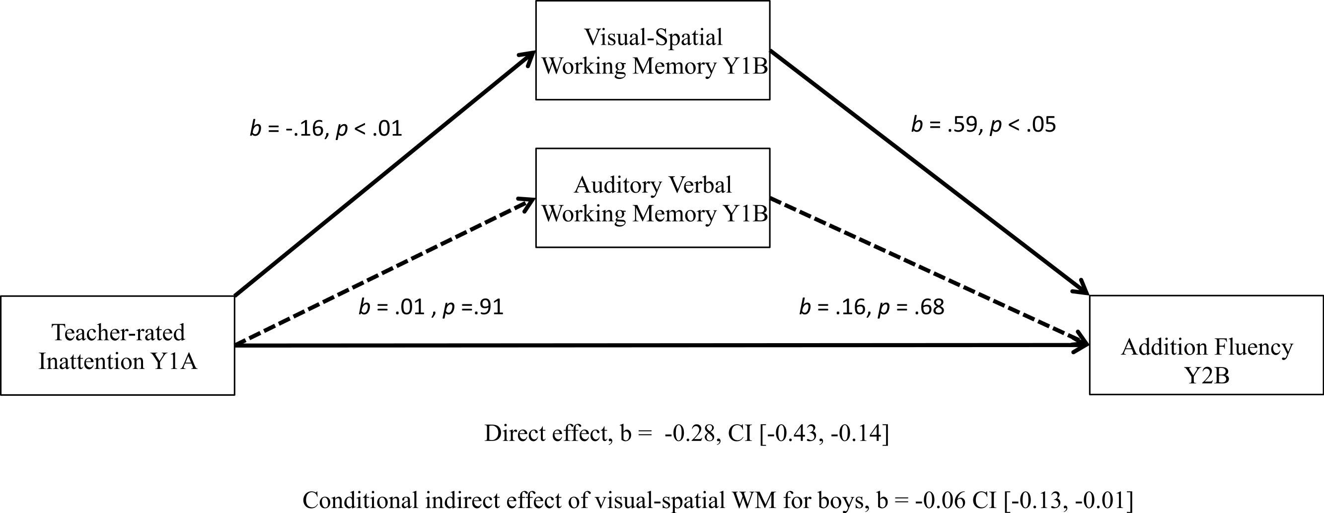 Longitudinal relations among inattention, working memory