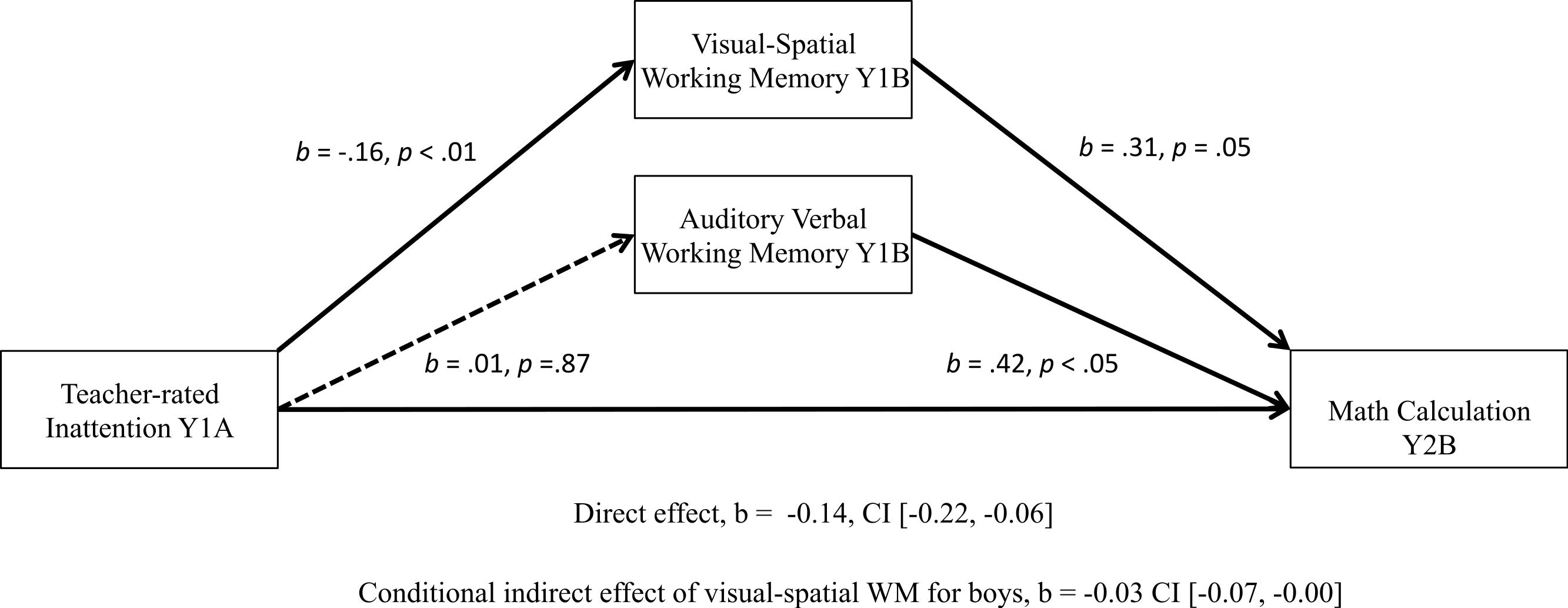 Longitudinal Relations Among Inattention Working Memory