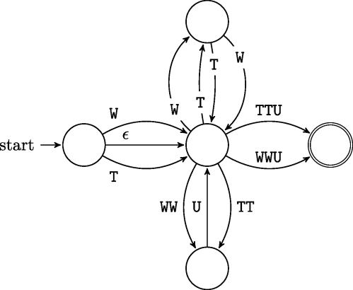 small resolution of classification of the tie knot language
