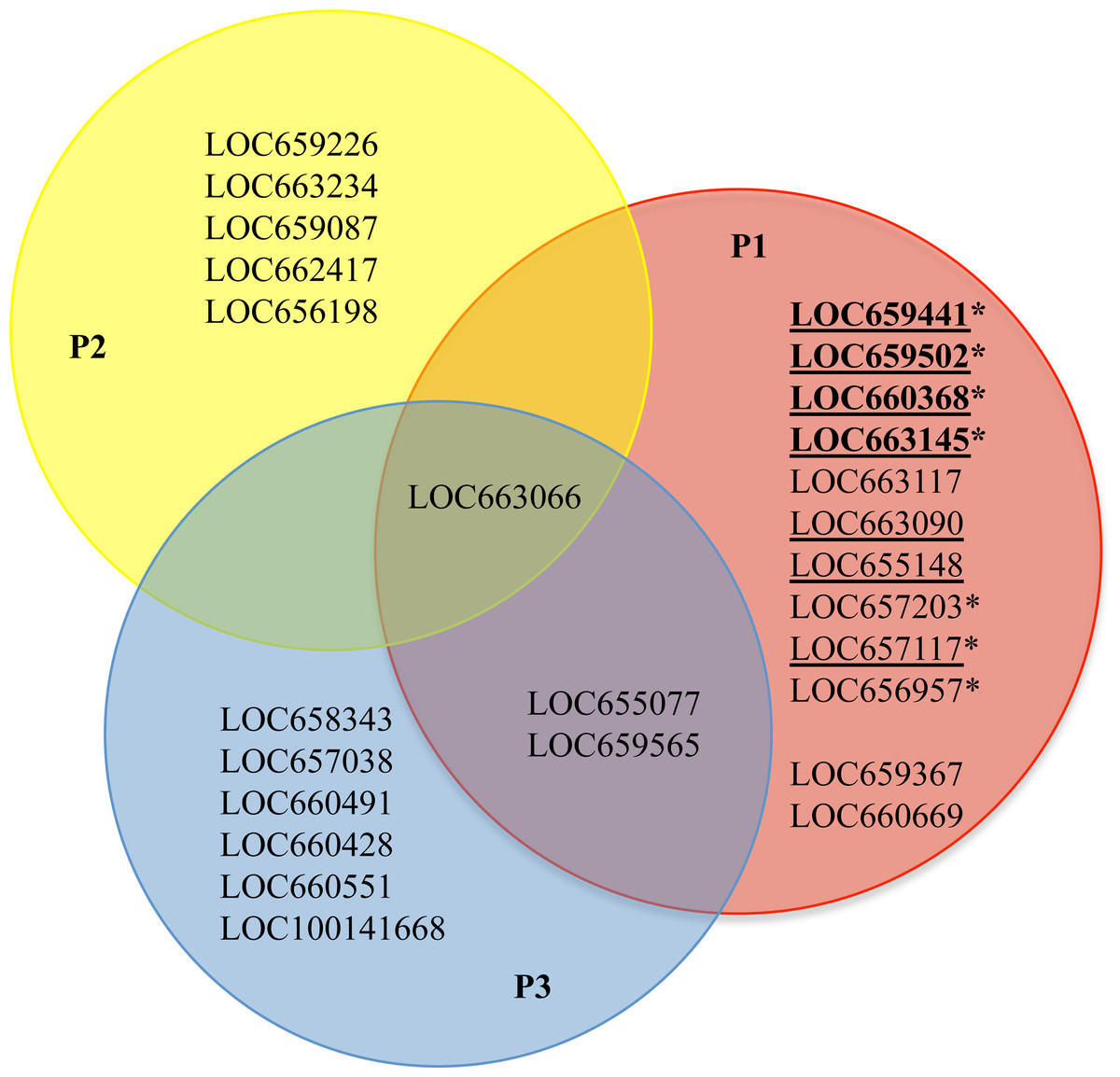 4 variable venn diagram lg microwave oven circuit expression patterns of cysteine peptidase genes across the