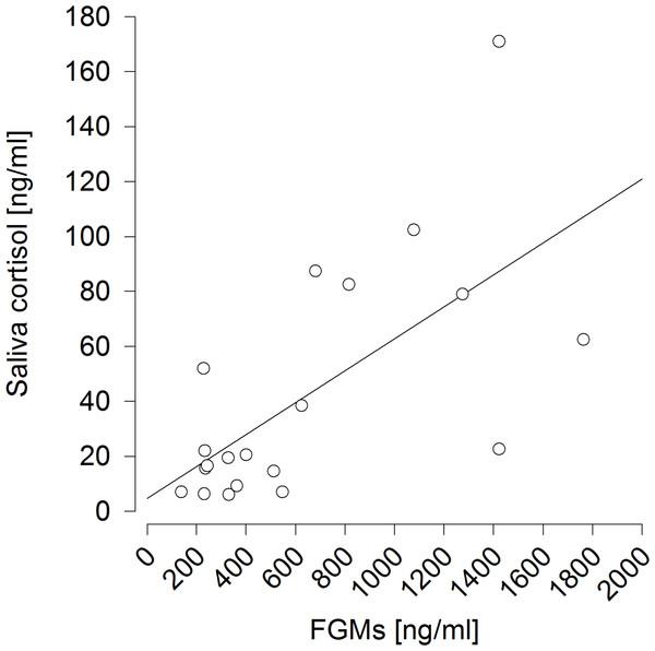 Non-invasive cortisol measurements as indicators of