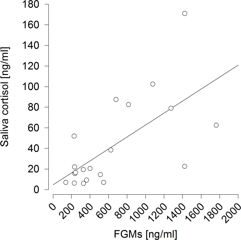 Non Invasive Cortisol Measurements As Indicators Of