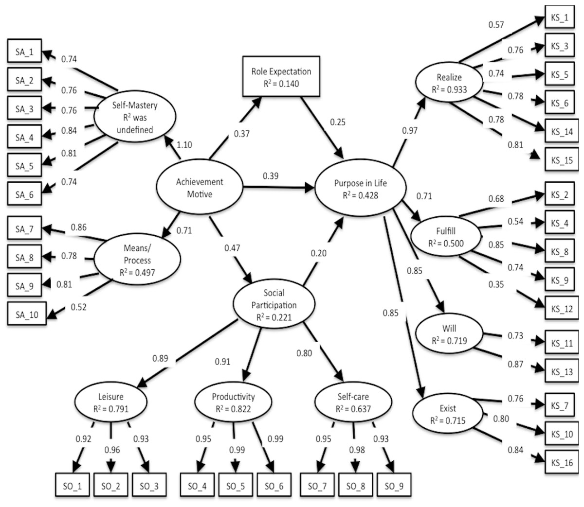 An analysis of structural relationship among achievement