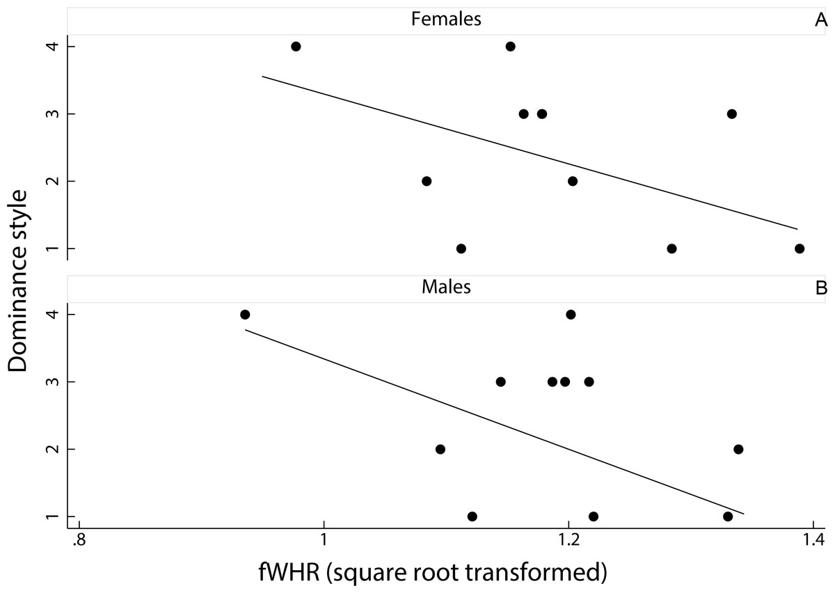 Facial width-to-height ratio relates to dominance style in