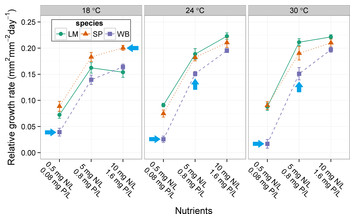 Response diversity of free-floating plants to nutrient