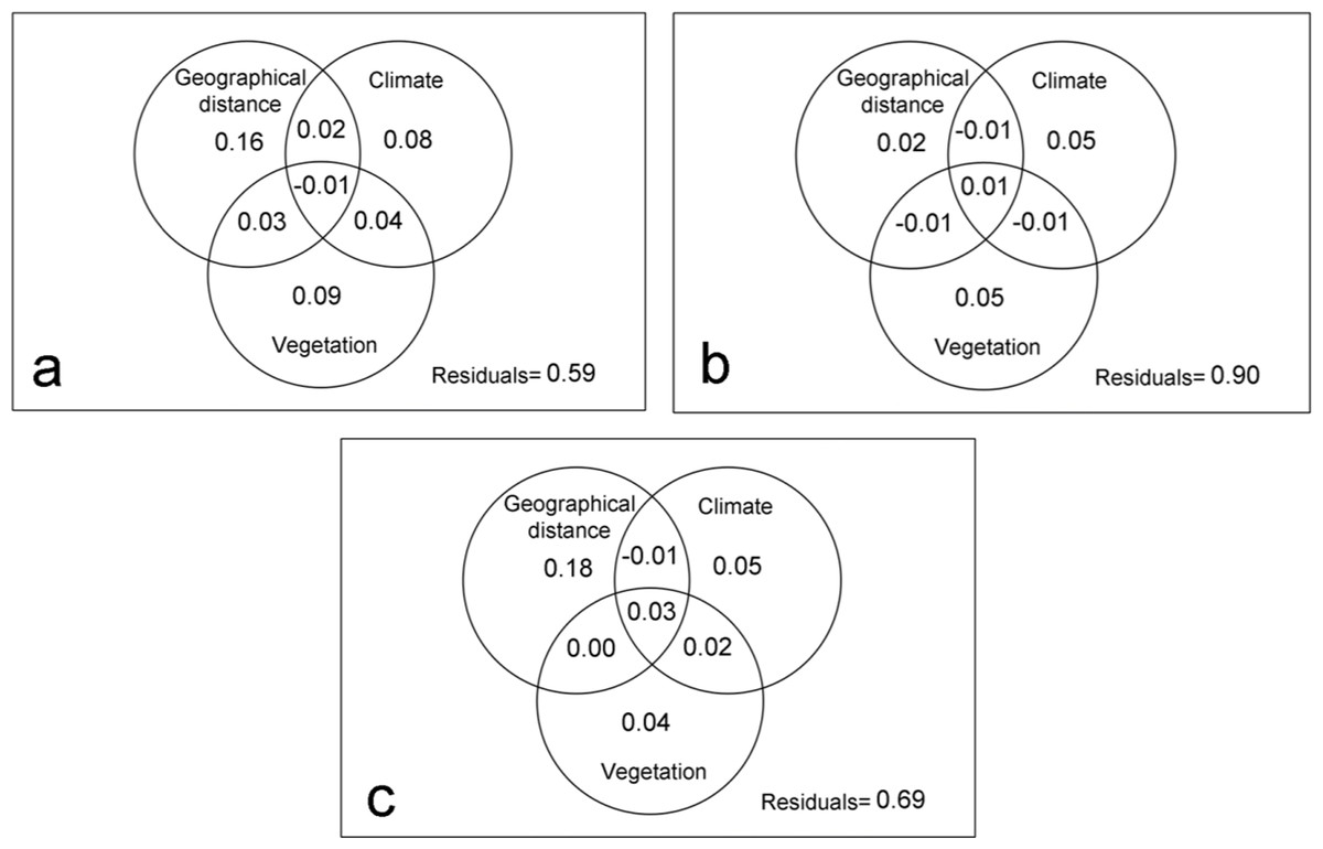 hight resolution of variation partitioning by families with different dispersal capacity