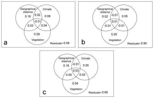 small resolution of variation partitioning by families with different dispersal capacity