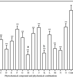effects of phytochemicals and phytochemical combinations on umu gene expression in s typhimurium ta1535  [ 1200 x 781 Pixel ]
