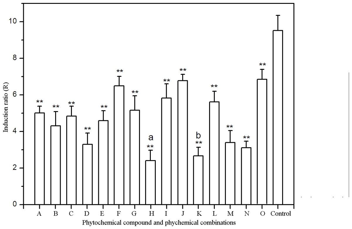 hight resolution of effects of phytochemicals and phytochemical combinations on umu gene expression in s typhimurium ta1535
