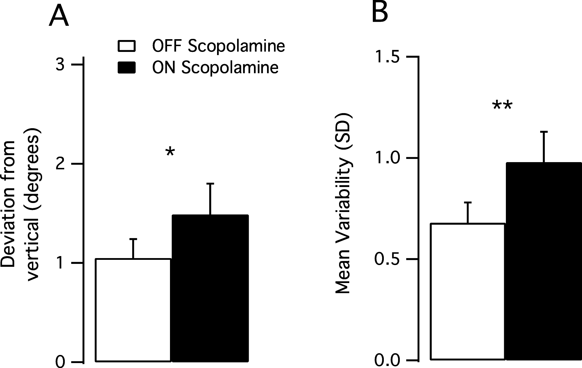 The influence of scopolamine on motor control and