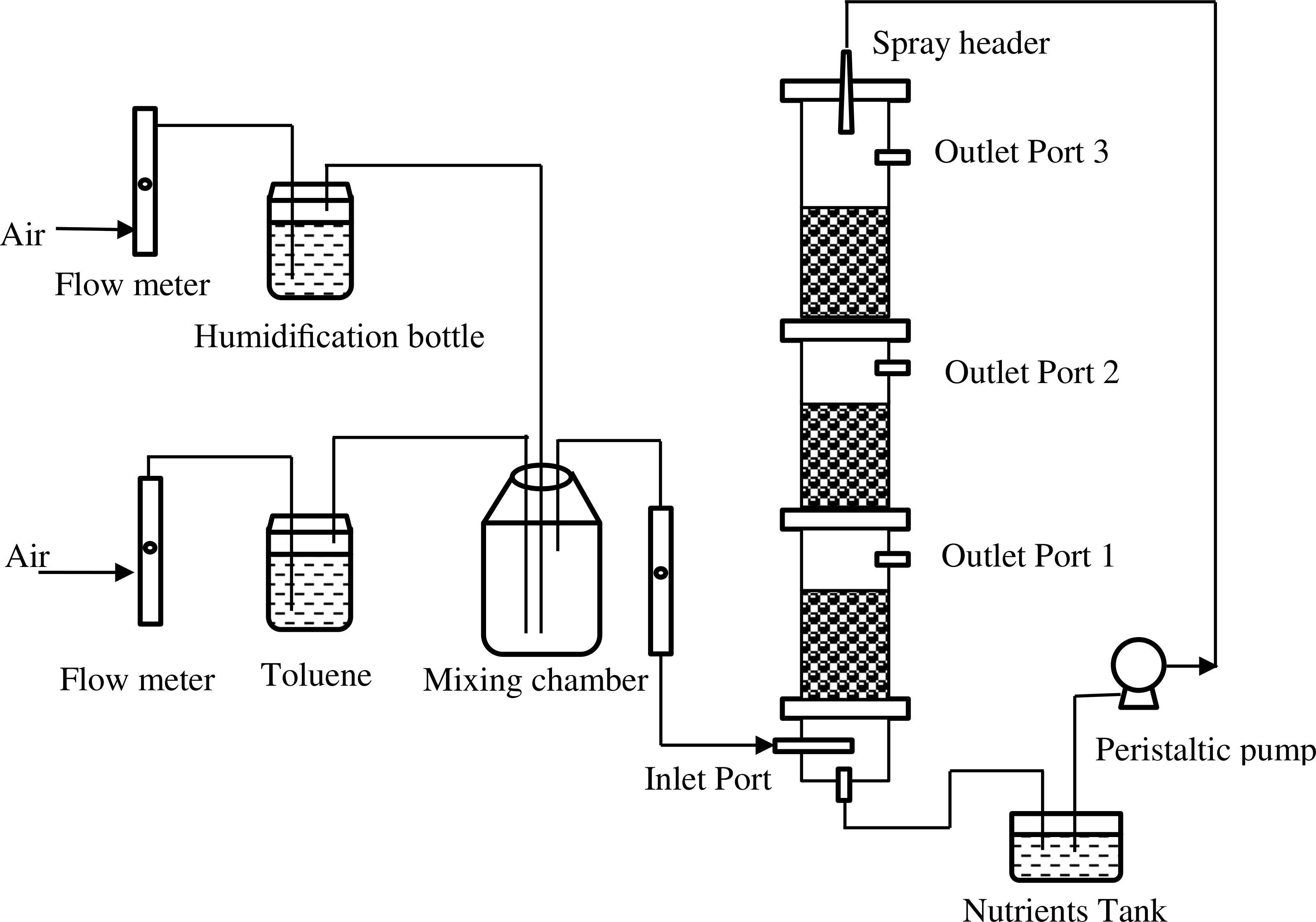 A Biofilter For Treating Toluene Vapors Performance