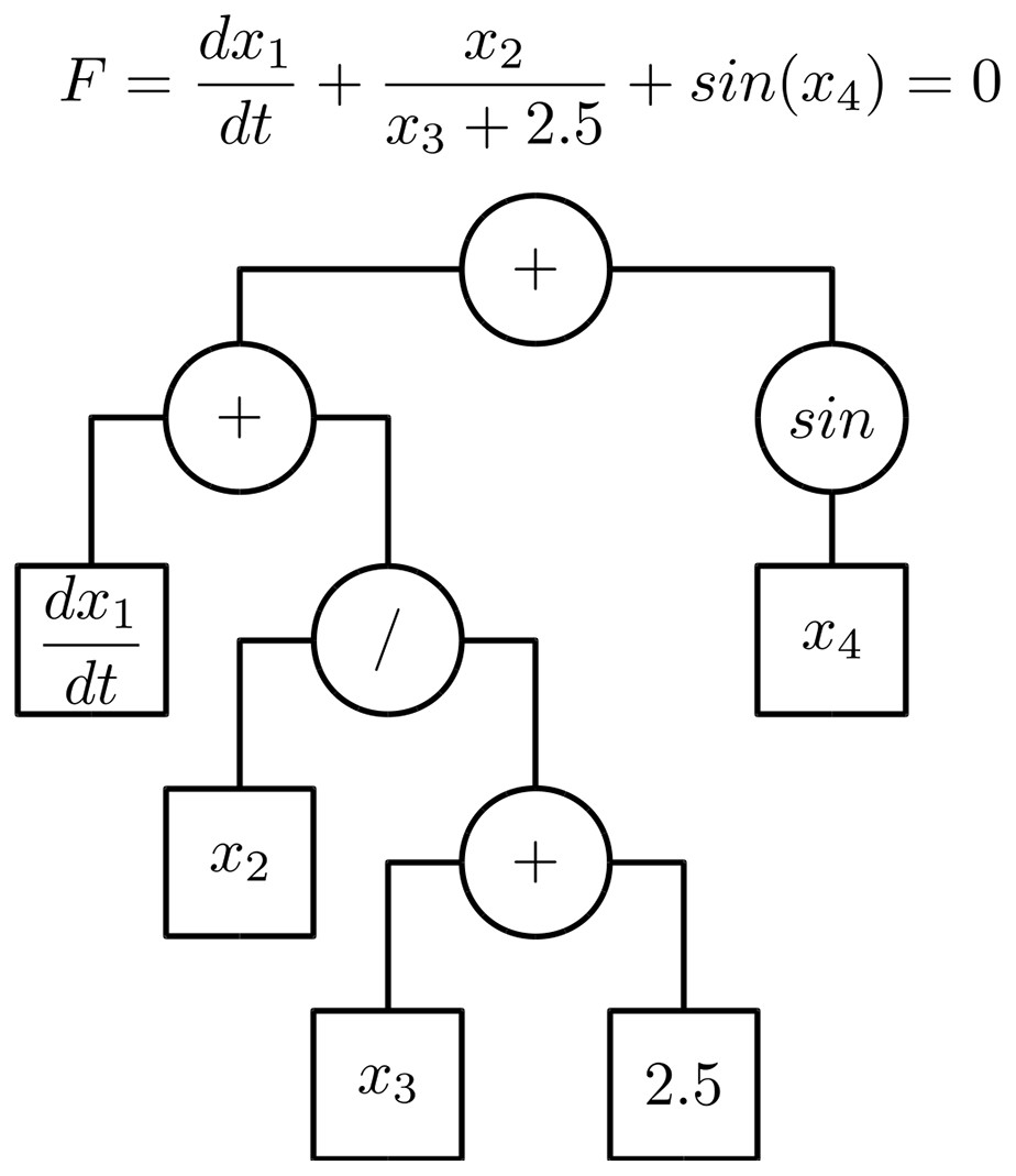DAE Tools: equation-based object-oriented modelling