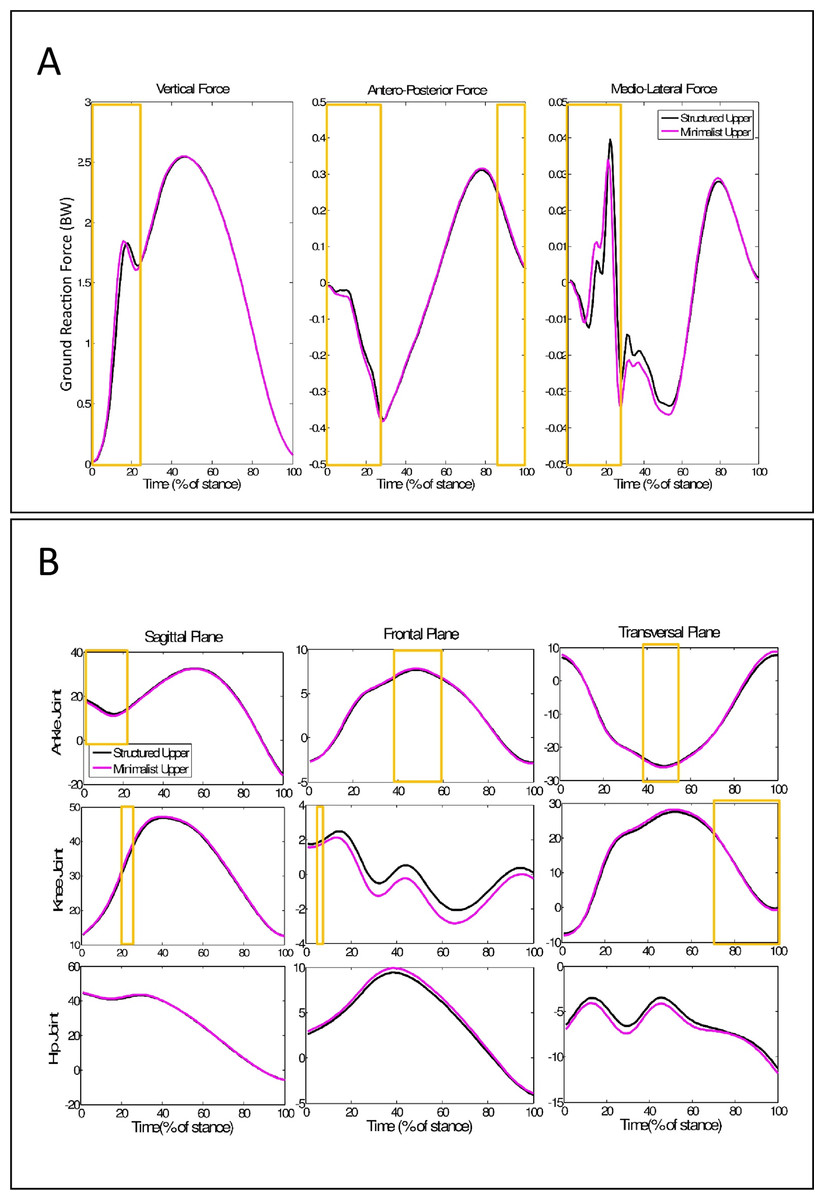 hight resolution of ground reaction force and kinematics time series during running with different shoe upper structures