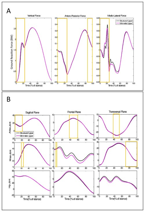 small resolution of ground reaction force and kinematics time series during running with different shoe upper structures