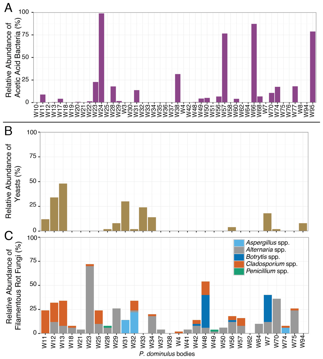 hight resolution of relative abundance of sour rot associated microorganisms in p dominulus