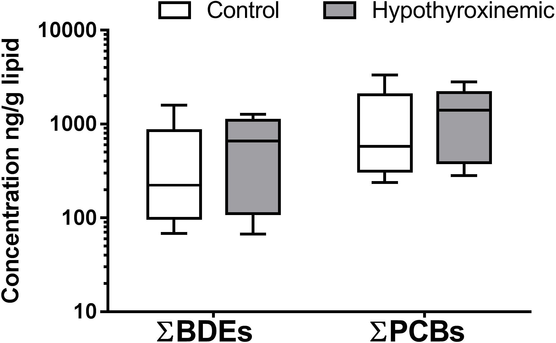 Comparison Of Polybrominated Diphenyl Ethers Pbdes And