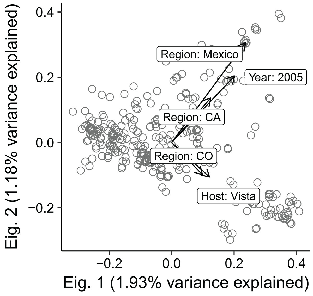 Population structure and phenotypic variation of